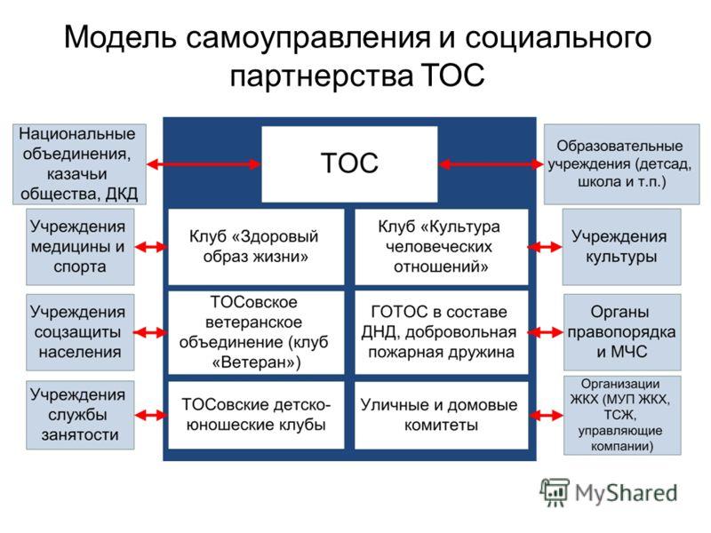 Модель самоуправления и социального партнерства ТОС