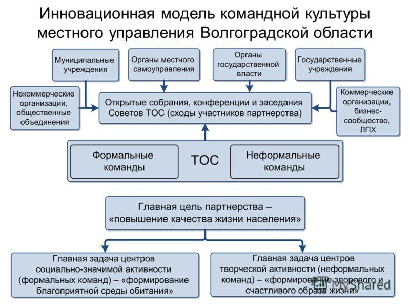 Инновационная модель командной культуры местного управления Волгоградской области
