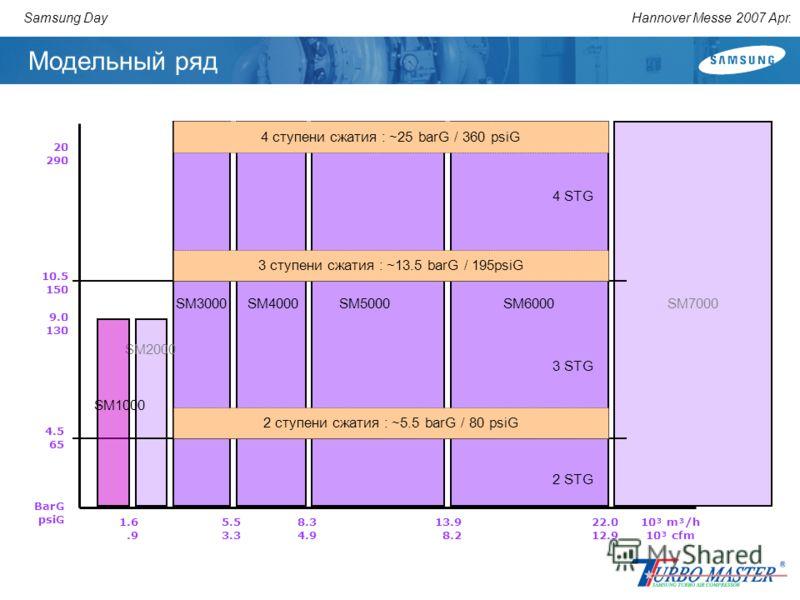 Hannover Messe 2007 Apr.Samsung Day Модельный ряд 10³ m³/h 10³ cfm 5.5 3.3 SM3000 8.3 4.9 SM4000 13.9 8.2 SM5000SM7000SM6000 22.0 12.9 9.0 130 4.5 65 10.5 150 20 290 SM2000 2 STG 3 STG 4 STG 3 ступени сжатия : ~13.5 barG / 195psiG 4 ступени сжатия :
