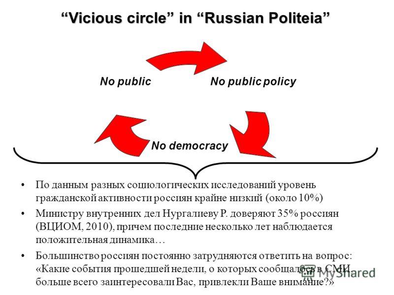 По данным разных социологических исследований уровень гражданской активности россиян крайне низкий (около 10%) Министру внутренних дел Нургалиеву Р. доверяют 35% россиян (ВЦИОМ, 2010), причем последние несколько лет наблюдается положительная динамика