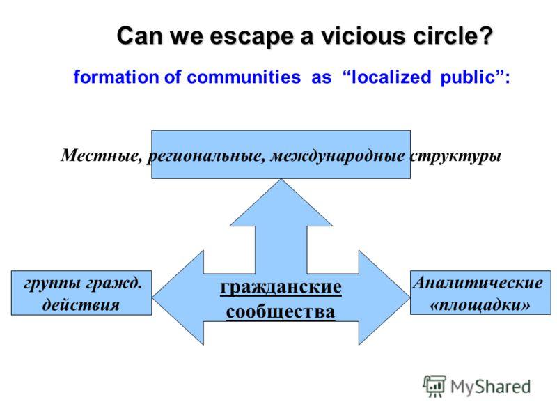 гражданские сообщества Местные, региональные, международные структуры Аналитические «площадки» группы гражд. действия Can we escape a vicious circle? formation of communities as localized public: