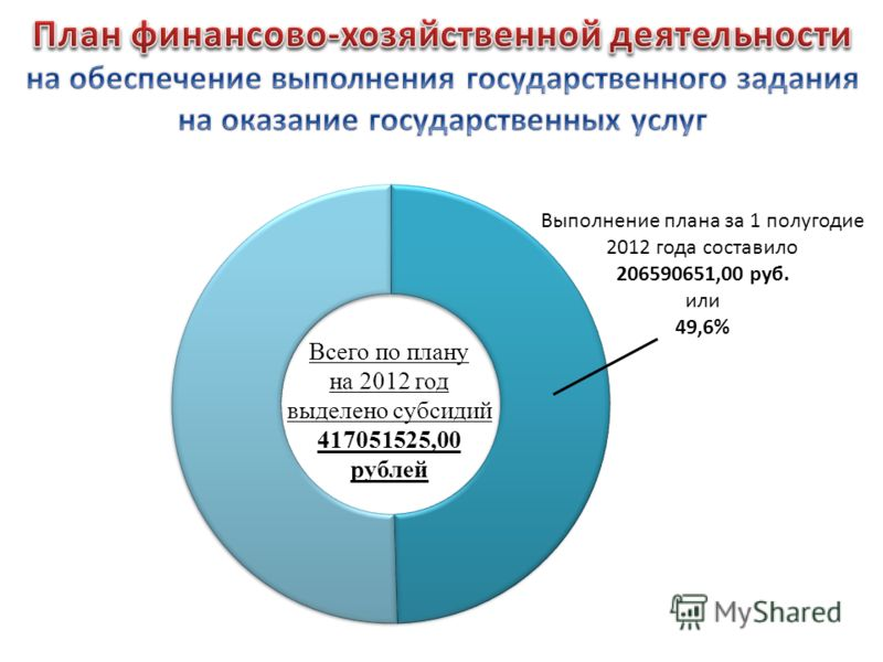 Выполнение плана за 1 полугодие 2012 года составило 206590651,00 руб. или 49,6% Всего по плану на 2012 год выделено субсидий 417051525,00 рублей