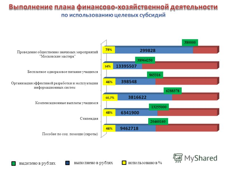 использовано в % выделено в рублях выполнено в рублях 79% 46% 48% 60,7% 46% 34% 380000 38964250 865316 6288378 13255000 20460160