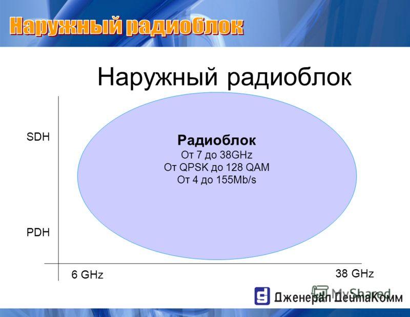 Наружный радиоблок Радиоблок От 7 до 38GHz От QPSK до 128 QAM От 4 до 155Mb/s 6 GHz 38 GHz SDH PDH