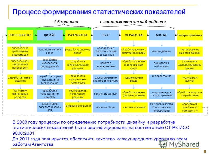 6 Процесс формирования статистических показателей определение требований к информации определение и закрепление потребности разработка плана и бюджета получение финансовых ресурсов разработка плана работ разработка методологии обследований разработка