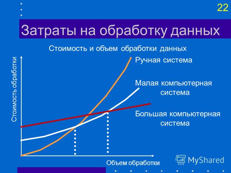 21 Ценность информации выгода от ее использования за вычетом затрат на ее получение Это: Планирование инвестиций в ИТ + ЧДД Проблема учета доходов
