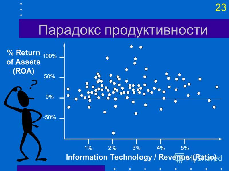 22 Затраты на обработку данных Стоимость и объем обработки данных Объем обработки Стоимость обработки Ручная система Малая компьютерная система Большая компьютерная система