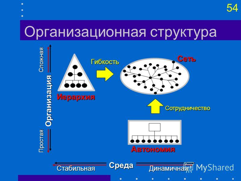53 Пять уровней зрелости организации Уровень 4. «Измеряемый». Симптомы: Процессы измеряемы и стандартизованы Уровень 5. «Оптимизируемый». Симптомы: Фокус на повторяемости и измеряемости Вся информация о функционировании процессов фиксируется