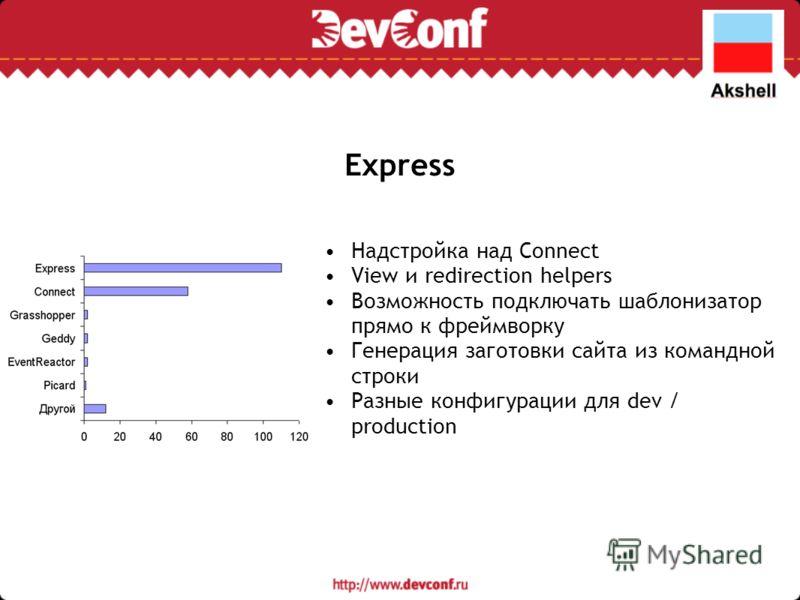 Express Надстройка над Connect View и redirection helpers Возможность подключать шаблонизатор прямо к фреймворку Генерация заготовки сайта из командной строки Разные конфигурации для dev / production