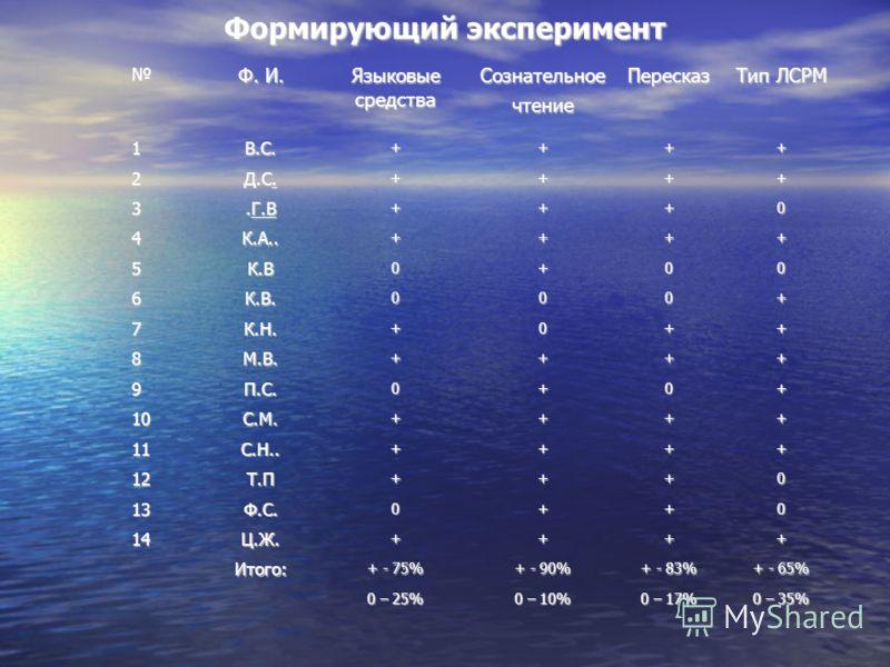 Формирующий эксперимент Ф. И. Языковые средства СознательноечтениеПересказ Тип ЛСРМ 1В.С.++++ 2 Д.С. ++++ 3.Г.В +++0 4К.А..++++ 5К.В0+00 6К.В.000+ 7К.Н.+0++ 8М.В.++++ 9П.С.0+0+ 10С.М.++++ 11С.Н..++++ 12Т.П+++0 13Ф.С.0++0 14Ц.Ж.++++ Итого: + - 75% + -