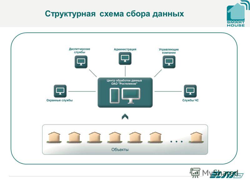 Структурная схема сбора данных