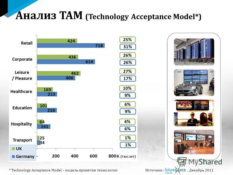 Источник :, Декабрь 2011 K (тыс.шт) Анализ TAM (Technology Acceptance Model*) * Technology Acceptance Model – модель принятия технологии