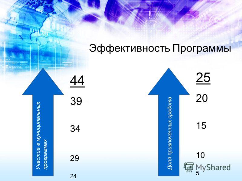 Эффективность Программы Участие в муниципальных программах Доля привлечённых средств 44 39 34 29 24 25 20 15 10 5