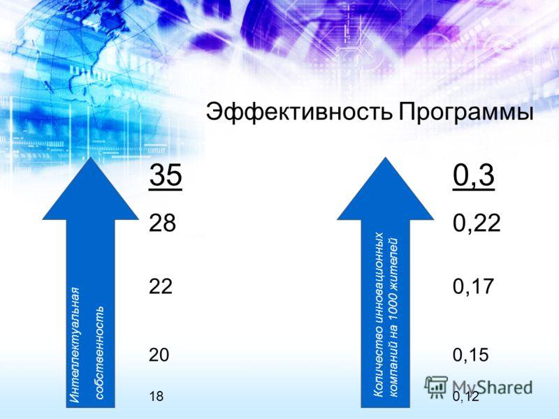 Интеллектуальная собственность Количество инновационных компаний на 1000 жителей 35 28 22 20 18 0,3 0,22 0,17 0,15 0,12 Эффективность Программы