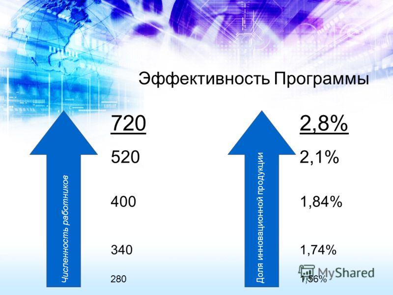 Численность работников Доля инновационной продукции 720 520 400 340 280 2,8% 2,1% 1,84% 1,74% 1,56% Эффективность Программы