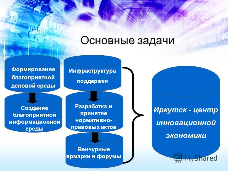 Основные задачи Инфраструктура поддержки Формирование благоприятной деловой среды Иркутск - центр инновационной экономики Создание благоприятной информационной среды Разработка и принятие нормативно- правовых актов Венчурные ярмарки и форумы