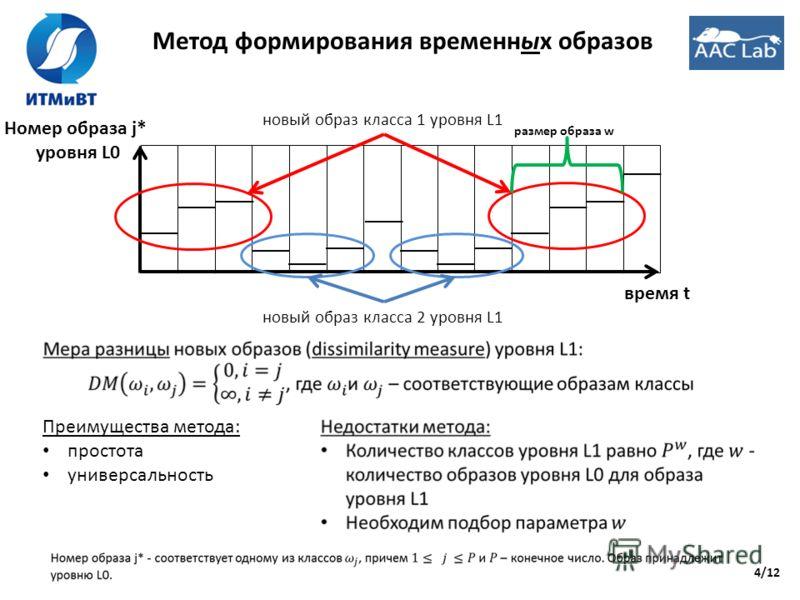 4/12 Метод формирования временных образов Преимущества метода: простота универсальность время t Номер образа j* уровня L0 новый образ класса 1 уровня L1 новый образ класса 2 уровня L1 размер образа w