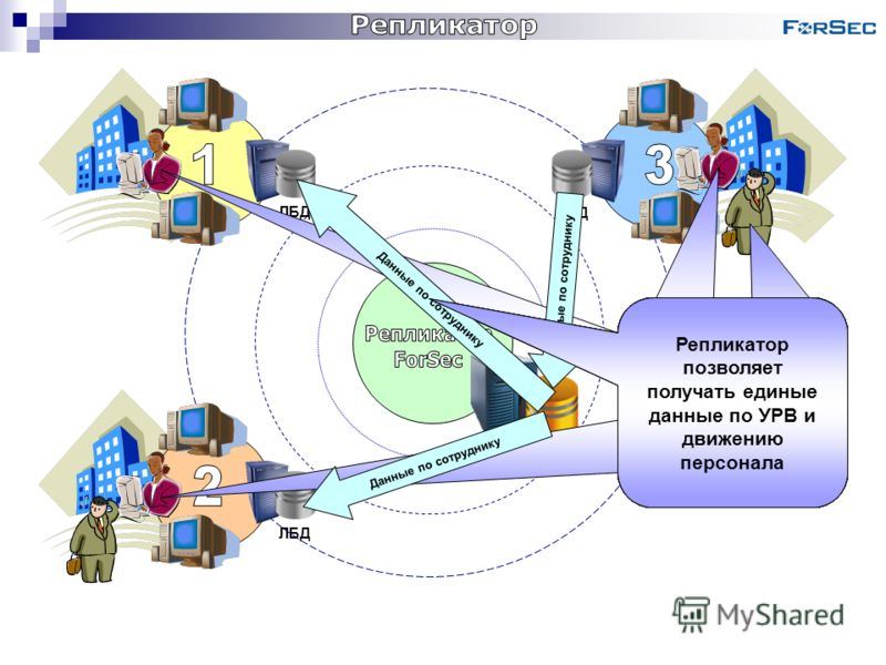 ЛБД ЦБД Каждая СКУД построена на основе ForSec SQL со своей локальной базой данных (ЛБД) и имеет общий состав персонала Рассмотрим объект, состоящий из трех территориально- распределенных СКУД Для доступа на любой объект необходима регистрация сотруд