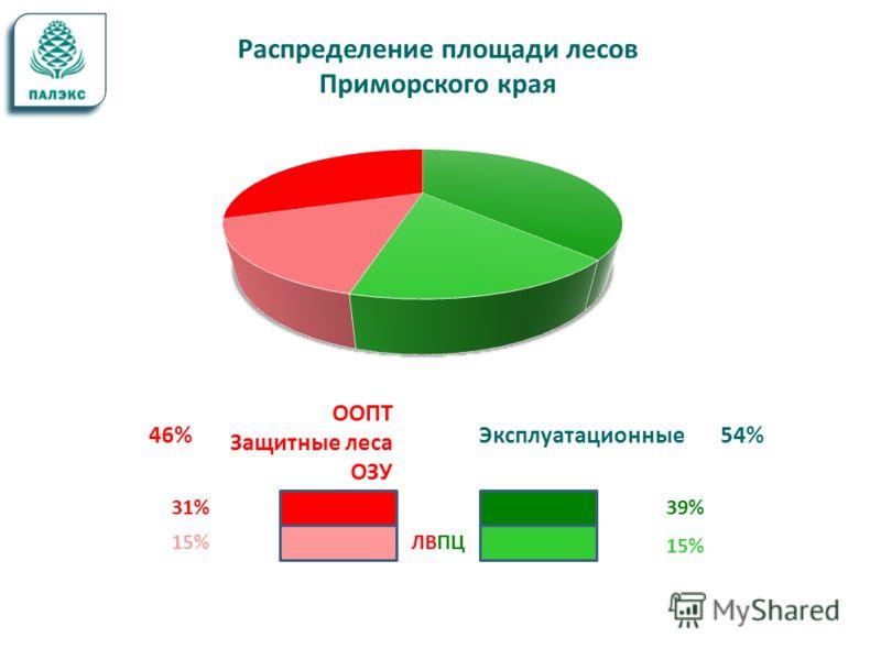 Эксплуатационные ООПТ Защитные леса ОЗУ 39% 15% 31% 54%46% ЛВПЦ Распределение площади лесов Приморского края