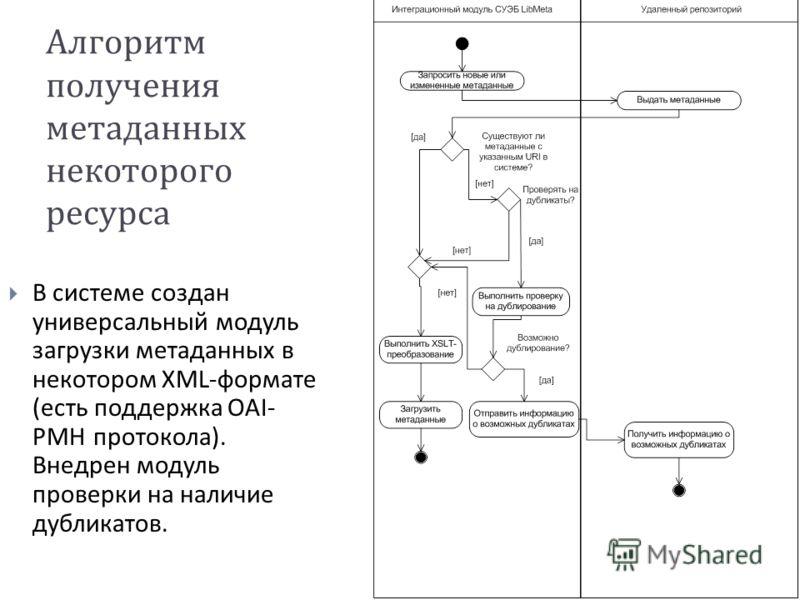 Алгоритм получения метаданных некоторого ресурса В системе создан универсальный модуль загрузки метаданных в некотором XML-формате ( есть поддержка OAI- PMH протокола ). Внедрен модуль проверки на наличие дубликатов.