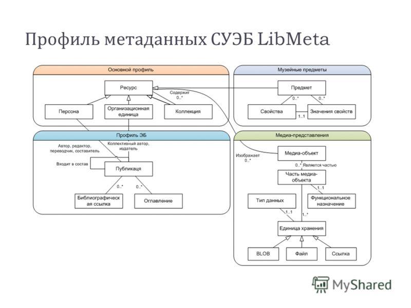 Профиль метаданных СУЭБ LibMeta