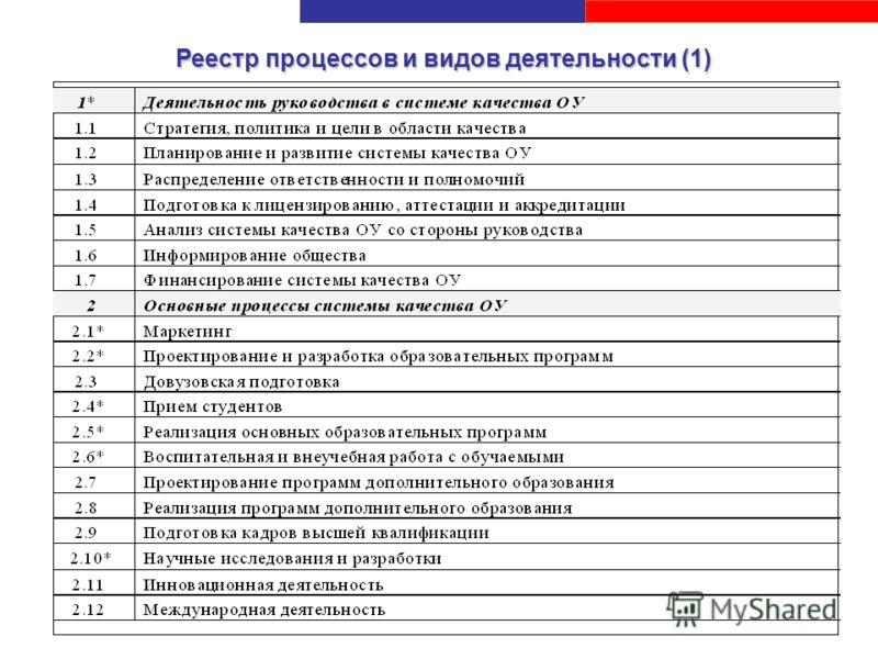 Реестр процессов и видов деятельности (1)