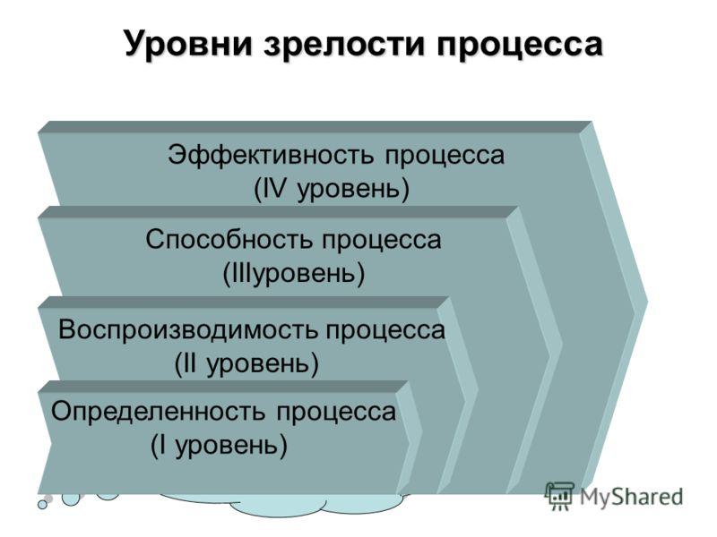 Неопределенность процесса (нулевой уровень) Неопределенность процесса (нулевой уровень) Эффективность процесса (IV уровень) Способность процесса (IIIуровень) Воспроизводимость процесса (II уровень) Определенность процесса (I уровень) Уровни зрелости