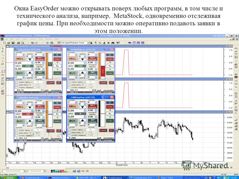 Окна EasyOrder можно открывать поверх любых программ, в том числе и технического анализа, например, MetaStock, одновременно отслеживая график цены. При необходимости можно оперативно подавоть заявки в этом положении.
