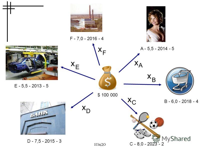 ИЗиДО $ 100 000 A - 5,5 - 2014 - 5 D - 7,5 - 2015 - 3 F - 7,0 - 2016 - 4 E - 5,5 - 2013 - 5 B - 6,0 - 2018 - 4 C - 8,0 - 2023 - 2 x A x x x x x B C D E F