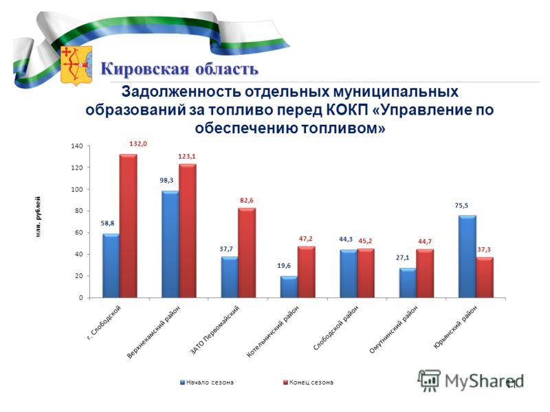 Кировская область Задолженность отдельных муниципальных образований за топливо перед КОКП «Управление по обеспечению топливом» 11