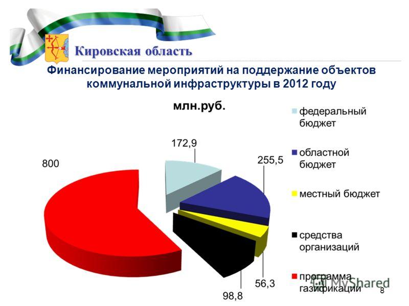 Кировская область Финансирование мероприятий на поддержание объектов коммунальной инфраструктуры в 2012 году 8