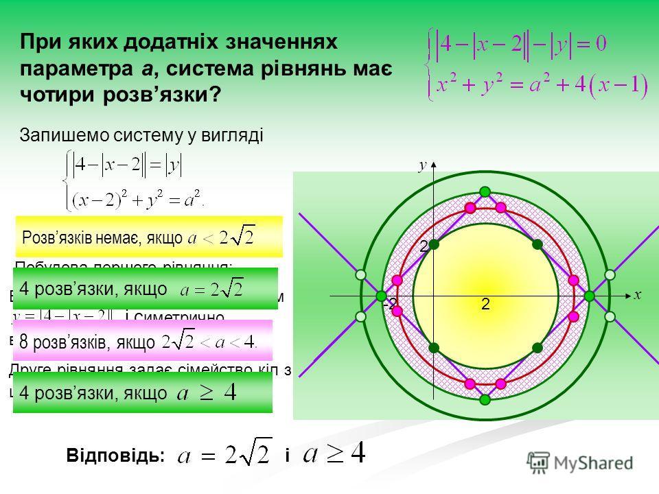 При яких додатніх значеннях параметра а, система рівнянь має чотири розвязки? Запишемо систему у вигляді Побудуємо графіки обох рівнянь. Побудова першого рівняння: Будуємо ламану потім і с иметрично відображаєм відносно осі абсцис. Друге рівняння зад