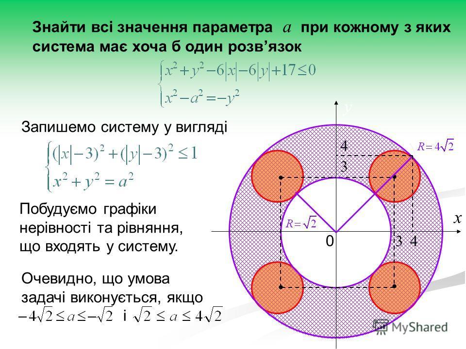 Знайти всі значення параметра а при кожному з яких система має хоча б один розвязок Запишемо систему у вигляді Побудуємо графіки нерівності та рівняння, що входять у систему. х у 0 3 3 4 4 Очевидно, що умова задачі виконується, якщо і
