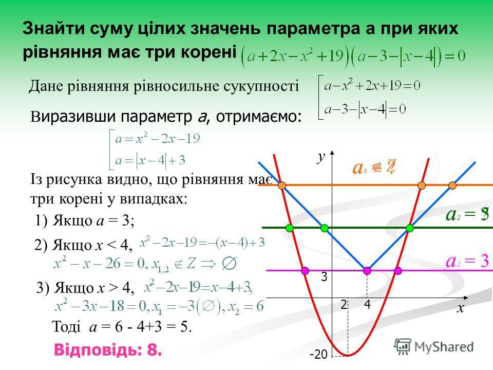 1) 1)Якщо а = 3; Знайти суму цілих значень параметра а при яких рівняння має три корені В иразивши параметр а, отримаємо: Із рисунка видно, що рівняння має три корені у випадках: 3 4 -20 2 х у а 1 = 3 а 2 = ? а 3 = ? Тоді а = 6 - 4+3 = 5. Відповідь: