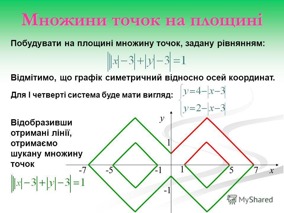 Відобразивши отримані лінії, отримаємо шукану множину точок Побудувати на площині множину точок, задану рівнянням: 1 у 1 -7-557х Відмітимо, що графік симетричний відносно осей координат. Для I четверті система буде мати вигляд: Множини точок на площи