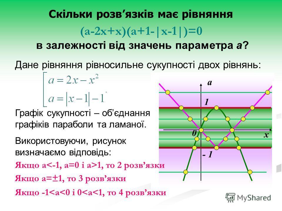 Дане рівняння рівносильне сукупності двох рівнянь: Використовуючи, рисунок визначаємо відповідь: х а 0 - 1 1 Скільки розвязків має рівняння (а-2х+х)(а+1-|x-1|)=0 в залежності від значень параметра а? Графік сукупності – обєднання графіків параболи та