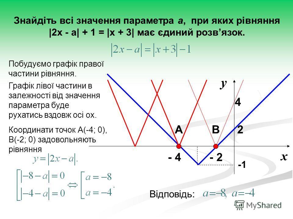 х у - 2- 4 4 Знайдіть всі значення параметра а, при яких рівняння |2x - a| + 1 = |x + 3| має єдиний розвязок. 2АВ Координати точок А(-4; 0), В(-2; 0) задовольняють рівняння Відповідь: Побудуємо графік правої частини рівняння. Графік лівої частини в з