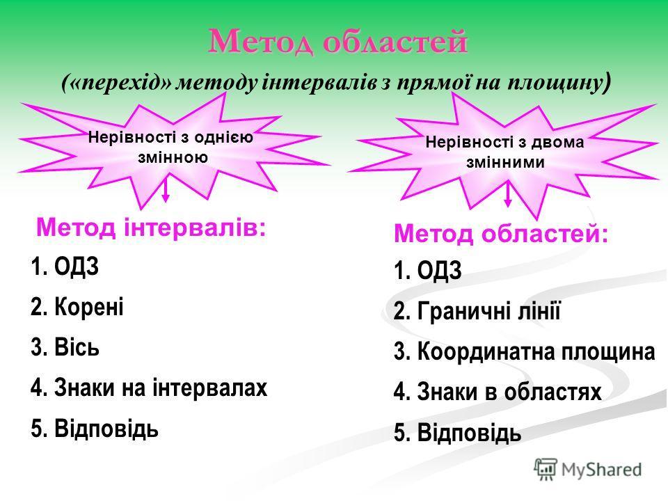 («перехід» методу інтервалів з прямої на площину ) Нерівності з однією змінною Нерівності з двома змінними 1. ОДЗ 2. Граничні лінії 3. Координатна площина 4. Знаки в областях 5. Відповідь 1. ОДЗ 2. Корені 3. Вісь 4. Знаки на інтервалах 5. Відповідь М