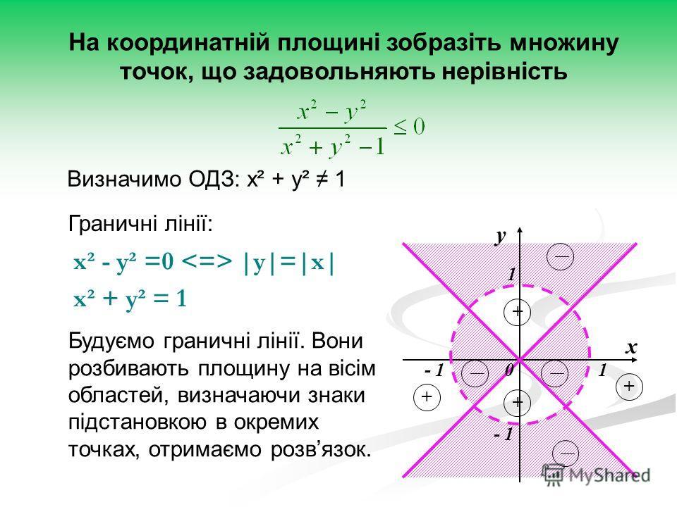 - 1 1 1 х у 0 + + + + На координатній площині зобразіть множину точок, що задовольняють нерівність Визначимо ОДЗ: x² + y² 1 Граничні лінії: x² - y² =0 |y|=|x| x² + y² = 1 Будуємо граничні лінії. Вони розбивають площину на вісім областей, визначаючи з