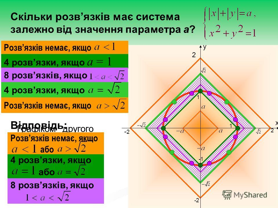 Скільки розвязків має система залежно від значення параметра а? x y 2 -2 2 -2-2 1 1 Графіком другого рівняння є коло з центром в початку координат радіуса 1 Графіком першого рівняння є сімейство квадратів з вершинами у точках 4 розвязки, якщо а = 1 Р