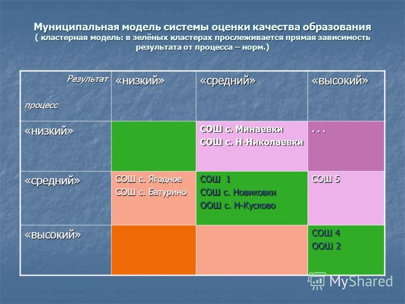 Муниципальная модель системы оценки качества образования ( кластерная модель: в зелёных кластерах прослеживается прямая зависимость результата от процесса – норм.) Результатпроцесс«низкий»«средний»«высокий» «низкий» СОШ с. Минаевки СОШ с. Н-Николаевк