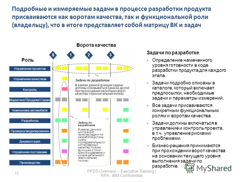 11 PPDS Overview – Executive Training | RPA / IBM Confidential Подробные и измеряемые задачи в процессе разработки продукта присваиваются как воротам качества, так и функциональной роли (владельцу), что в итоге представляет собой матрицу ВК и задач В