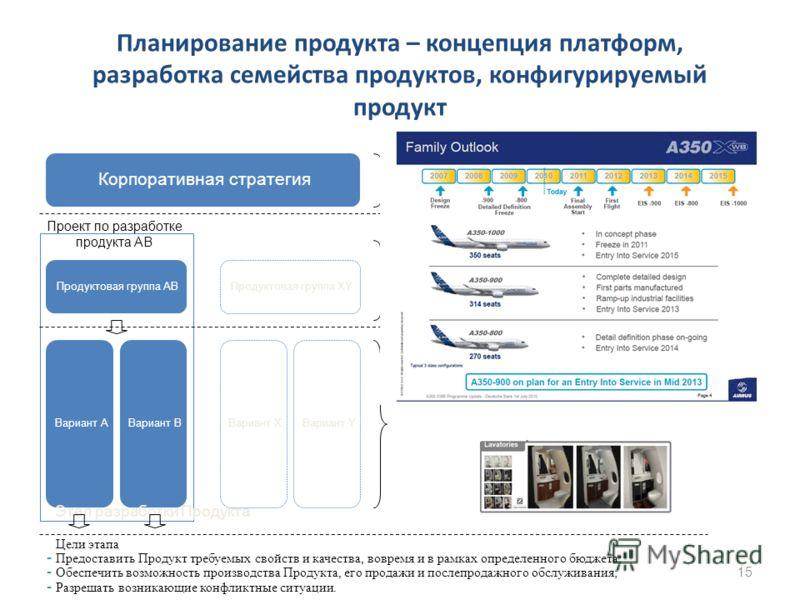 Планирование продукта – концепция платформ, разработка семейства продуктов, конфигурируемый продукт 15 Вариант AВариант B Продуктовая группа AB Корпоративная стратегия Вариант XВариант Y Продуктовая группа XY Проект по разработке продукта AB Этап пла