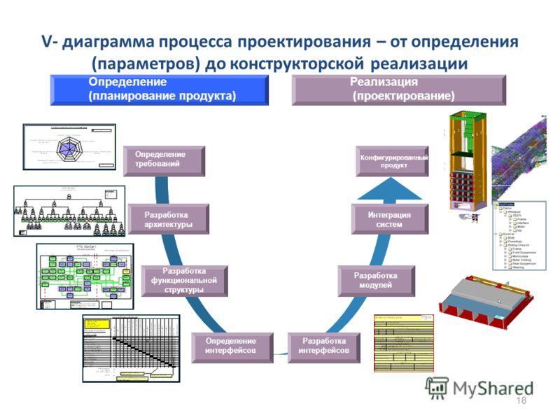 V- диаграмма процесса проектирования – от определения (параметров) до конструкторской реализации 18 Определение (планирование продукта) Реализация (проектирование) Определение требований Разработка архитектуры Разработка функциональной структуры Опре