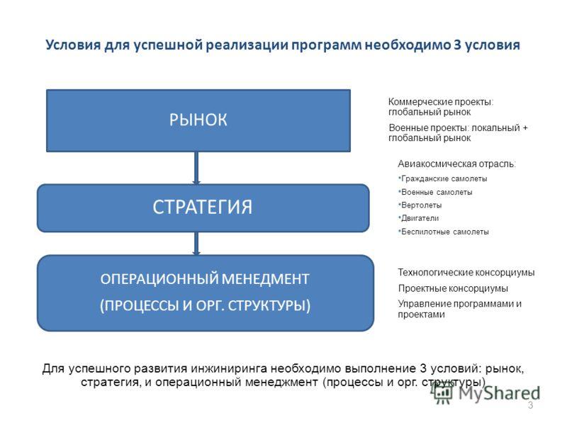 Условия для успешной реализации программ необходимо 3 условия 3 РЫНОК СТРАТЕГИЯ ОПЕРАЦИОННЫЙ МЕНЕДМЕНТ (ПРОЦЕССЫ И ОРГ. СТРУКТУРЫ) Для успешного развития инжиниринга необходимо выполнение 3 условий: рынок, стратегия, и операционный менеджмент (процес