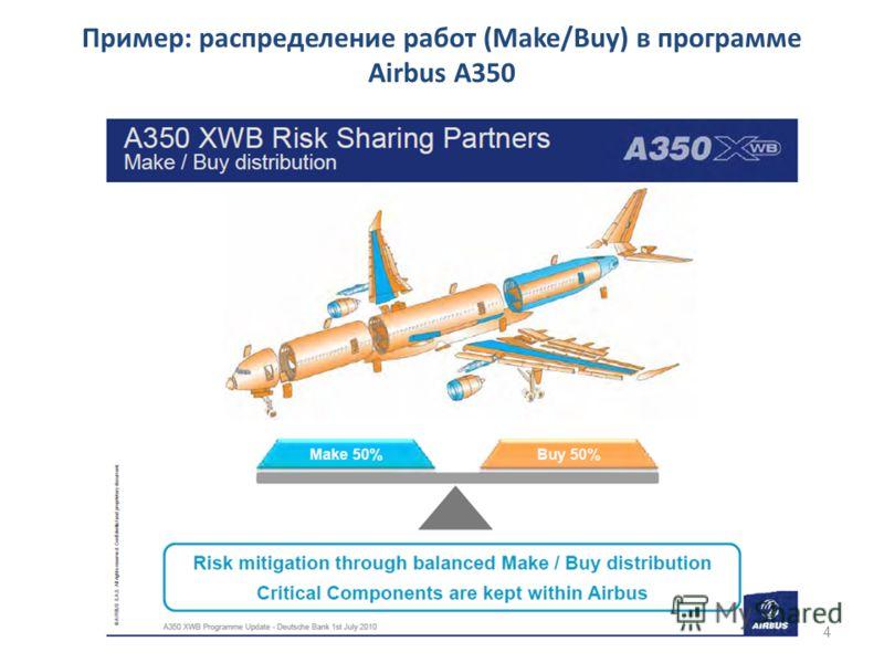 Пример: распределение работ (Make/Buy) в программе Airbus А350 4