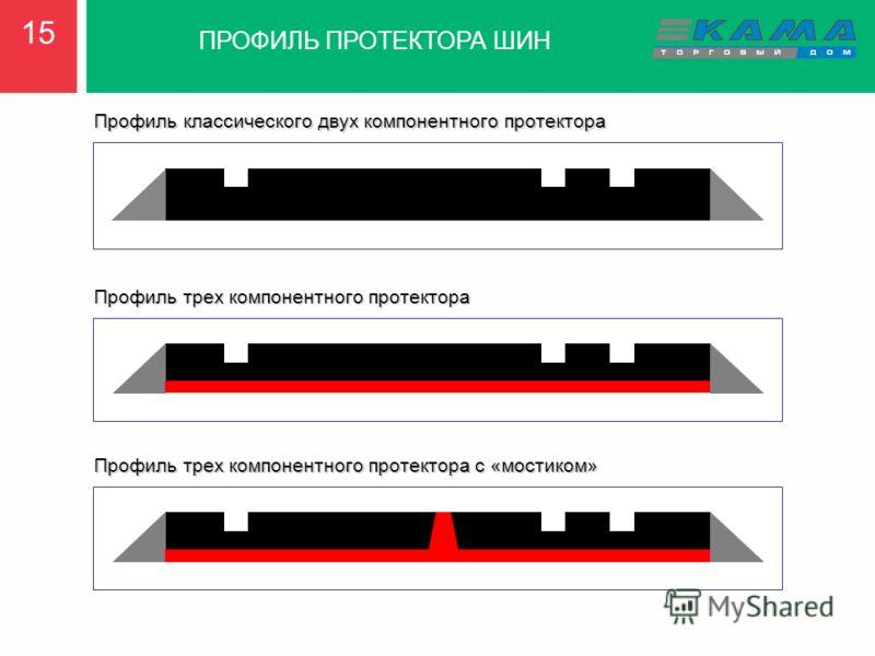 1515 ПРОФИЛЬ ПРОТЕКТОРА ШИН Профиль классического двух компонентного протектора Профиль трех компонентного протектора Профиль трех компонентного протектора с «мостиком»