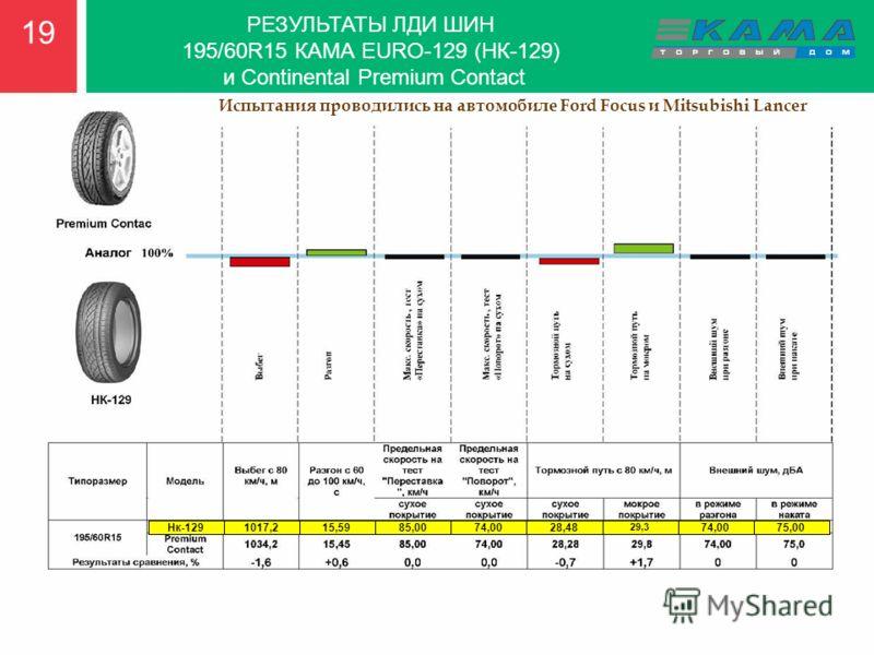 19 РЕЗУЛЬТАТЫ ЛДИ ШИН 195/60R15 КАМА EURO-129 (НК-129) и Continental Premium Contact Нк-129 1017,2 15,59 85,00 Нк-1291017,215,5985,0074,0028,48 29,3 74,0075,00 Испытания проводились на автомобиле Ford Focus и Mitsubishi Lancer