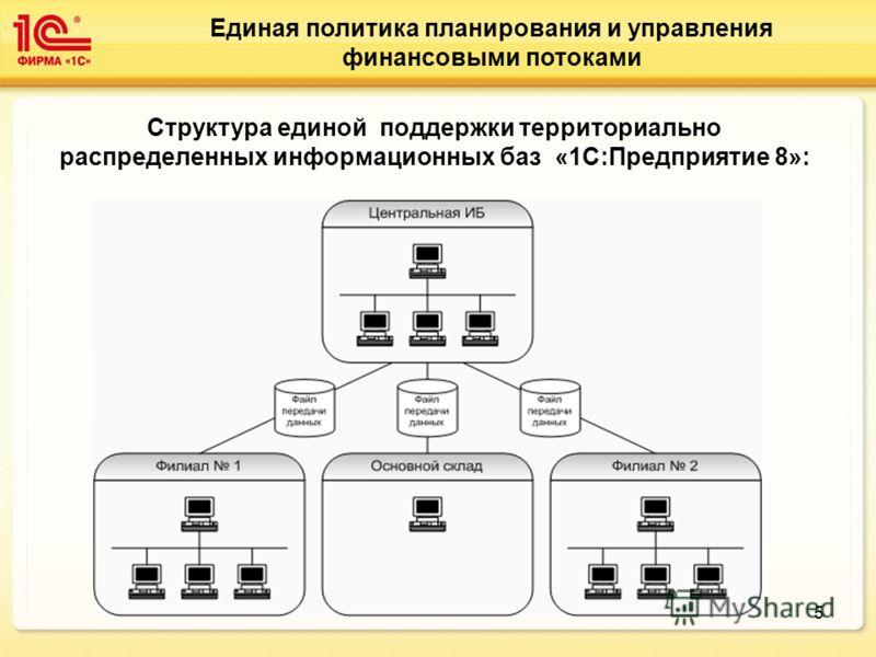 5 Единая политика планирования и управления финансовыми потоками Структура единой поддержки территориально распределенных информационных баз «1С:Предприятие 8»: