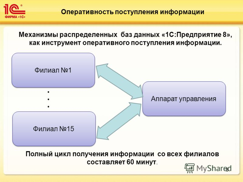 8 Оперативность поступления информации Механизмы распределенных баз данных «1С:Предприятие 8», как инструмент оперативного поступления информации. Филиал 1 Филиал 15 Аппарат управления Полный цикл получения информации со всех филиалов составляет 60 м